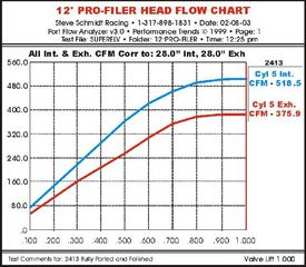 SS PRO 4.900 HEADS - Sonny's Racing Engines & Components